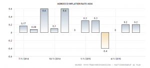 morocco-inflation-rate-mom